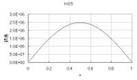 Diffusion022