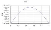 Diffusion032