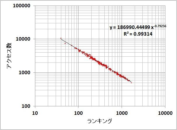 Ranking20121210