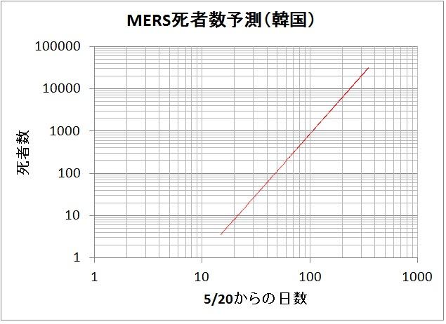 Mers2