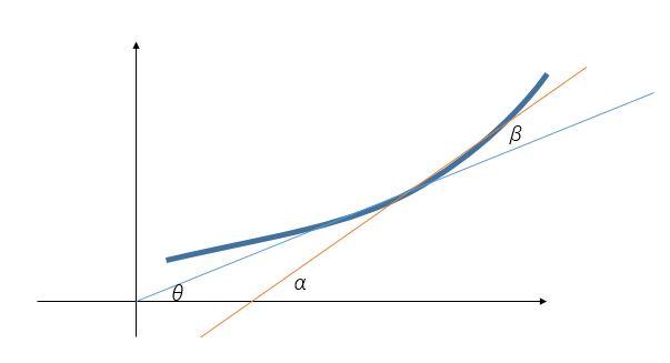 Graph_tangent