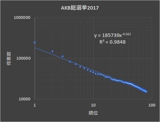 Akb2017