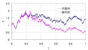 確率微分方程式をExcel VBAで(幾何的ブラウン運動と代数的ブラウン ...