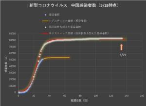 Corona_china_linear_0530
