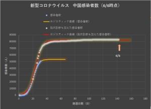 Corona_china_linear_0607