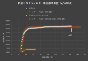 Corona_china_linear_0628