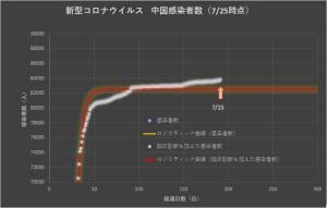 Corona_china_linear_0726