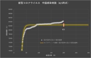 Corona_china_linear_0802