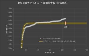 Corona_china_linear_0816