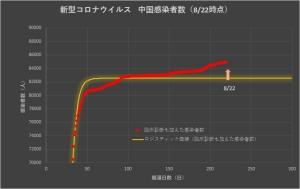 Corona_china_linear_0823