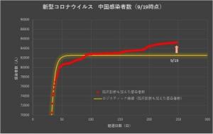 Corona_china_linear_0920