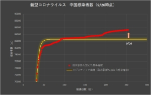 Corona_china_linear_0927