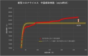 Corona_china_linear_1011
