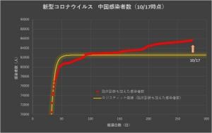 Corona_china_linear_1018