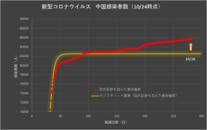 Corona_china_linear_1025
