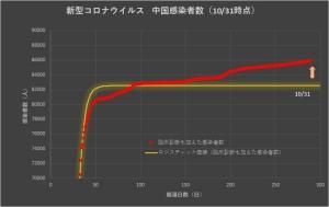 Corona_china_linear_1101