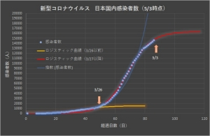 Corona_japan_linear_0502