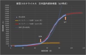 Corona_japan_linear_0507