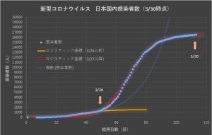 Corona_japan_linear_0530