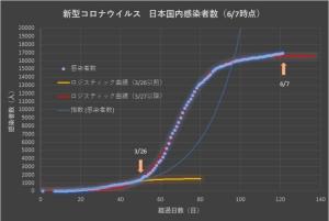 Corona_japan_linear_0607