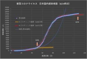 Corona_japan_linear_0614