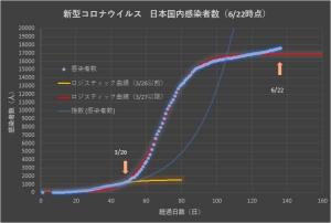 Corona_japan_linear_0622