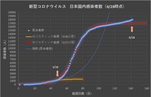 Corona_japan_linear_0628