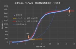Corona_japan_linear_0705