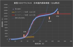 Corona_japan_linear_0712