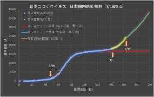 Corona_japan_linear_0719