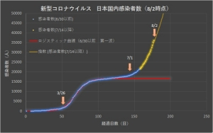 Corona_japan_linear_0802