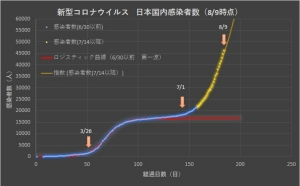 Corona_japan_linear_0809