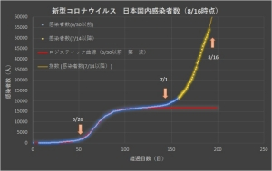 Corona_japan_linear_0816