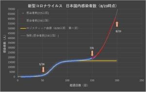 Corona_japan_linear_0823