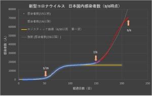 Corona_japan_linear_0906