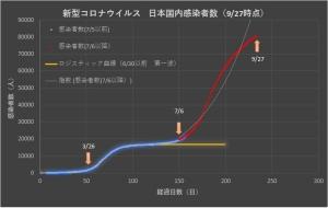 Corona_japan_linear_0927
