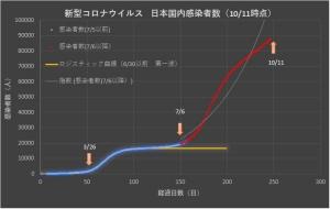 Corona_japan_linear_1011