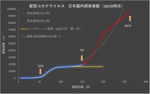Corona_japan_linear_1025