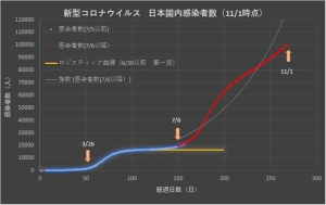 Corona_japan_linear_1101