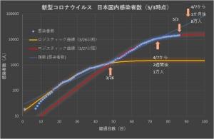 Corona_japan_log_0502