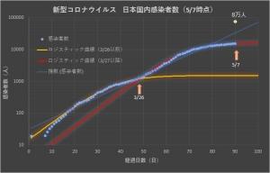 Corona_japan_log_0507