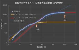 Corona_japan_log_0517