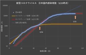 Corona_japan_log_0525