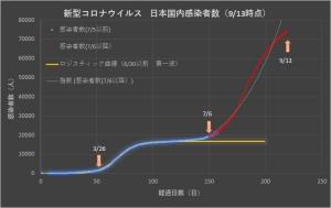 Corona_jpn_linear_0913