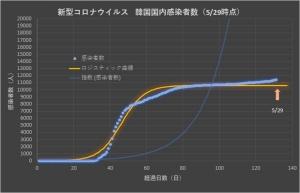 Corona_korea_linear_0530