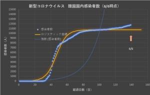 Corona_korea_linear_0607