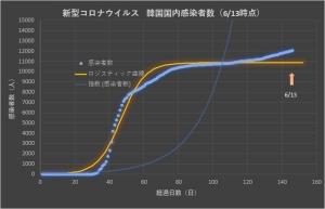 Corona_korea_linear_0613
