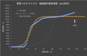Corona_korea_linear_0622