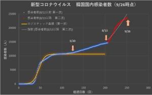 Corona_korea_linear_0927