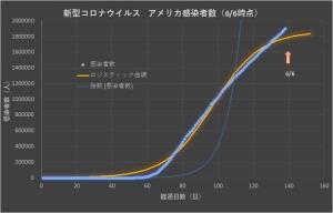 Corona_us_linear_0607